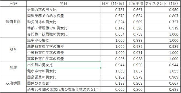 14項目の指数を、日本と世界平均、1位のアイスランドと比べた