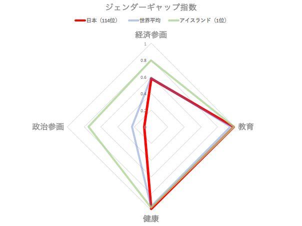 指数を図に落とすと、日本が経済や政治の分野での格差が深刻なことがよく分かる