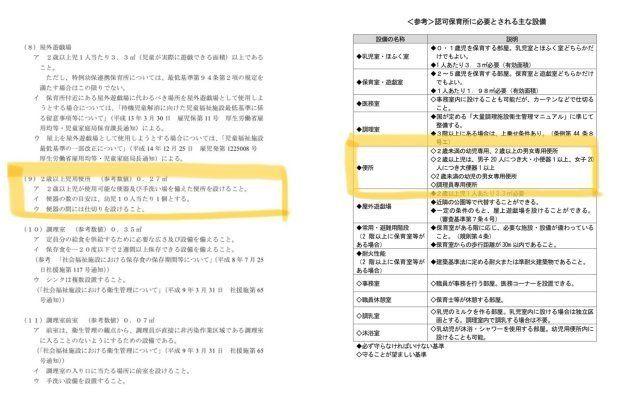 神奈川県保育所認可の手引き、および千葉県保育所認可指針の一部。オムツ換えに関する記載はなく、トイレ周りの指針も数行だ。