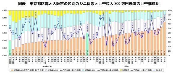 東京と大阪のジニ係数(世帯収入格差)を区別に計算してみた:研究員の眼