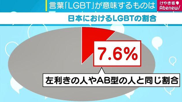 日本 人 ゲイ の 割合