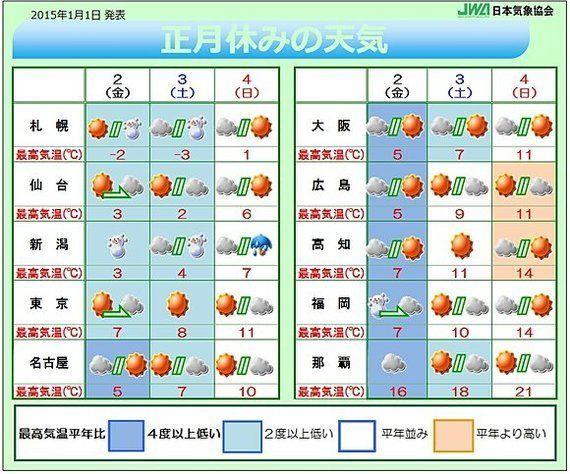 正月休みの天気 強い寒気は3日まで(藤野勝成)
