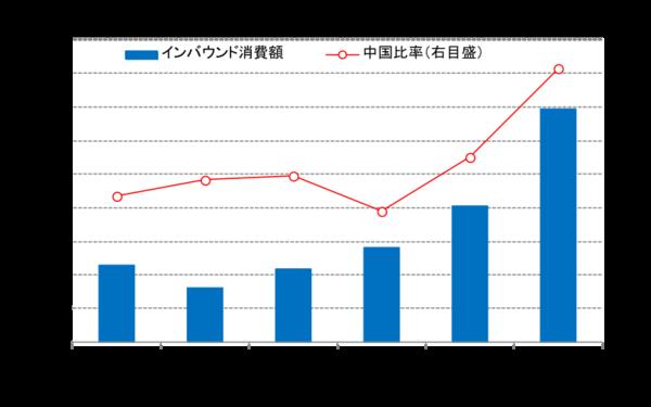 けいざい早わかり:訪日外国人の増加と今後の課題