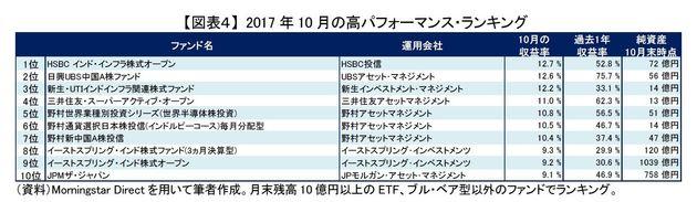 国内中小型株のアクティブ・ファンドが健闘~2017年10月の投信動向:研究員の眼