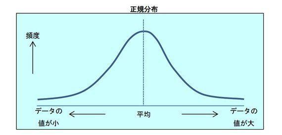 正規分布の生保での活用例-中心極限定理は、保険数理をどのように支えているか?:研究員の眼