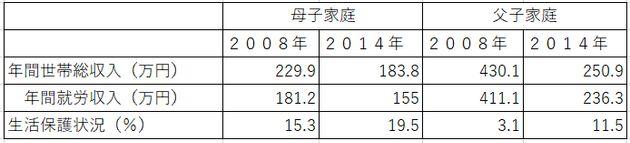 「大阪市ひとり親家庭の収入」住吉市民病院の資料から引用