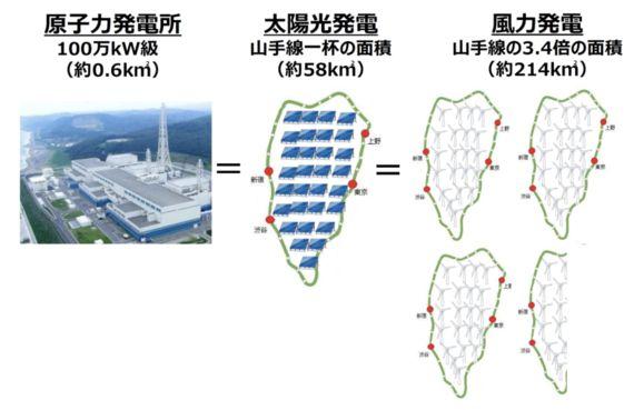 太陽光を原子力より安くする方法とは?