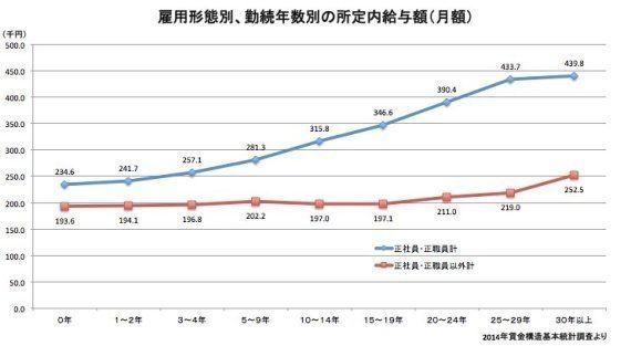 非正規の昇給制度を自民党が検討 現在は勤続0年目と30年以上の給与は5万円しか変わらないが...