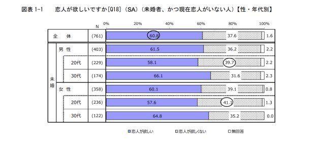 平成26年度「結婚・家族形成に関する意識調査」報告書(平成 26 年 12 月 5 日(金)~平成 27 年 1 月 16 日(金)実施, n値(有効回答数)=761