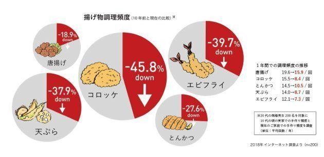 「コロッケ」が家庭料理から45%も減少。一体なぜ?