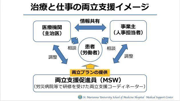 治療と仕事の両立支援のイメージ