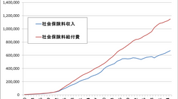 【社説】安倍総理による賃金3%アップの要請は高齢者優遇が目的である。(中嶋よしふみ FP・SCOL編集長)