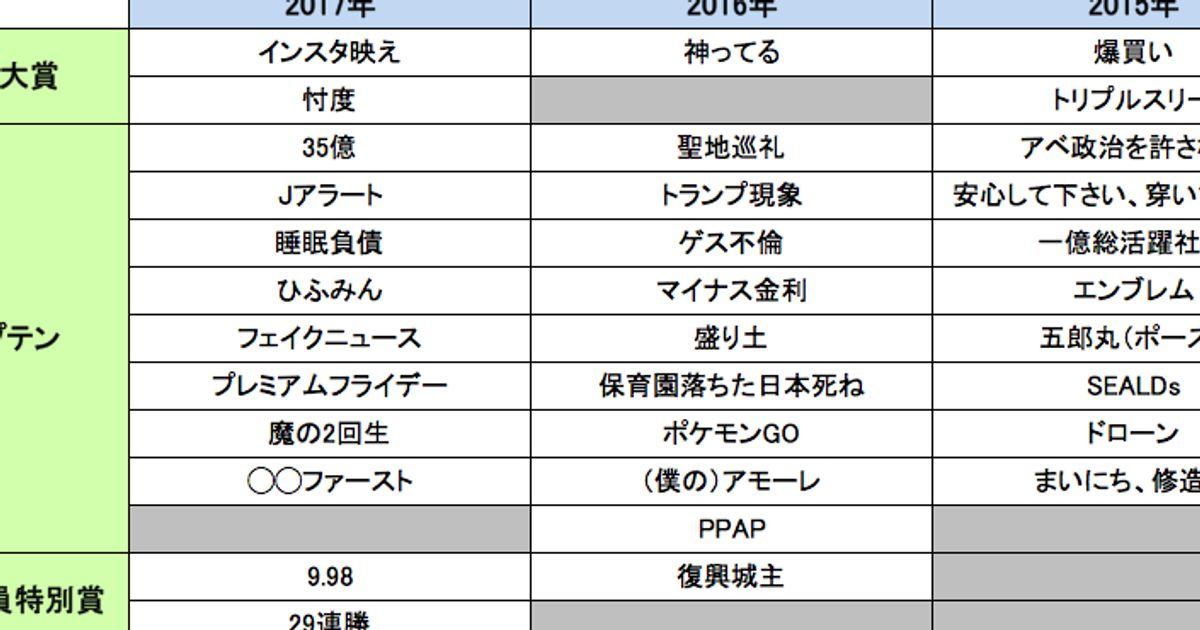 流行語大賞2017、「ちーがーうーだーろー!」はトップテン落選 ...