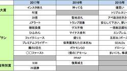 流行語大賞2017、「ちーがーうーだーろー!」はトップテン落選