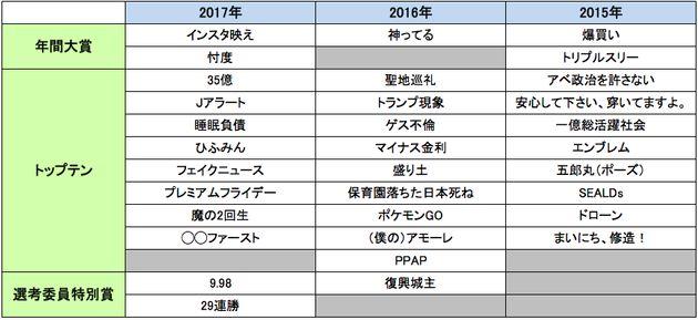 2015年〜2017年の新語・流行語大賞(クリックすると大きい画像で表示されます)