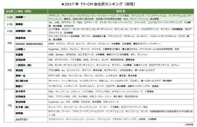 2017年TVCM会社数ランキング(男性)