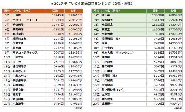 2017年TVCM放送回数ランキング(女性・男性)