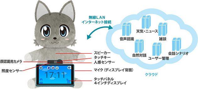 ネコ型ロボット、ドコモが発売へ ドラえもんとの違いは?