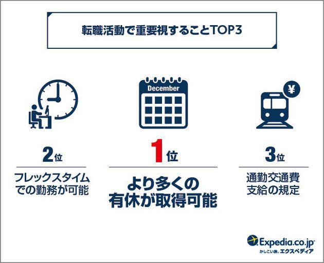 「働き方改革」なのに「有休」取れない日本人 有休消化率ランキング世界最下位