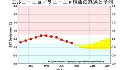 「ラニーニャ現象が発生」気象庁が発表 寒くなりやすい傾向、春まで続く?