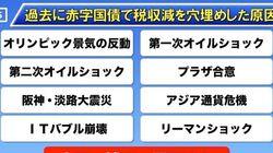 アベノミクス崩壊の序章となるのか、日米首脳会談