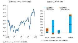 業績拡大が押し上げた2014年の株式市場
