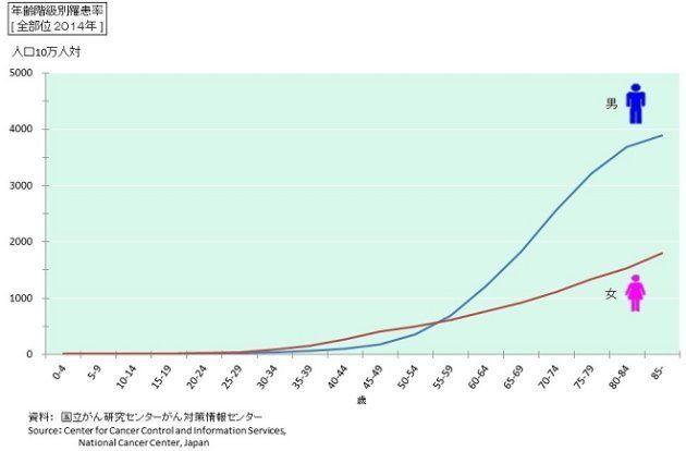 年齢階級別のがん罹患率(全部位2014年)
