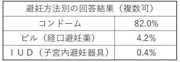 日本家族計画協会の調査(複数回答可)では、依然として男性が主体的に選ぶコンドームを使っている人が多かった