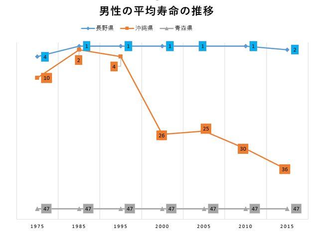 トップクラスの長野、沖縄、青森を比べてみた