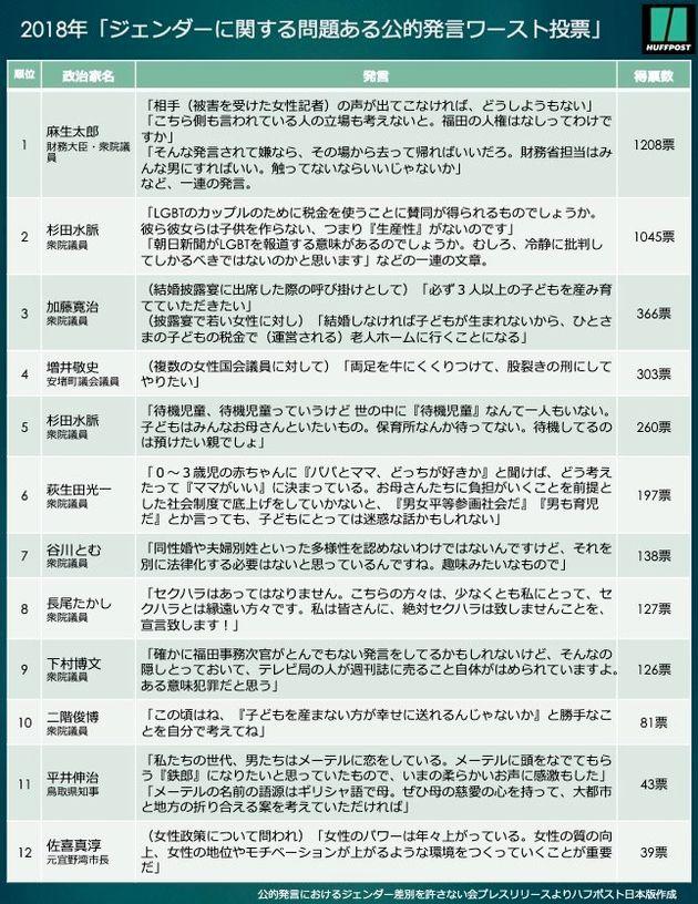 政治家のジェンダー差別発言、ワーストは麻生太郎氏 どんな内容だった?