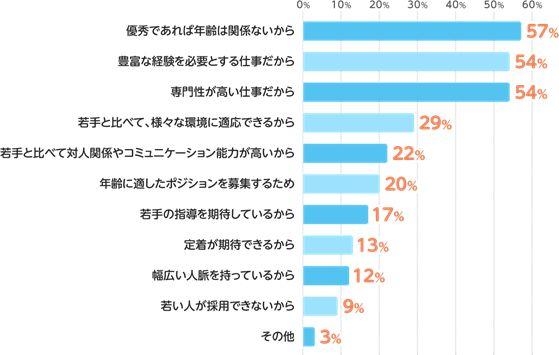 【8割の企業が採用】35歳以上の求人が、今過熱している。一体なぜ?