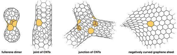 ボトムアップ法が拓くナノカーボン科学の新局面