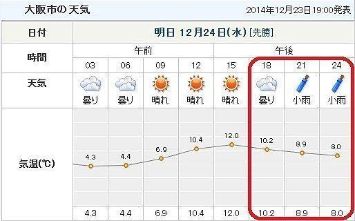 クリスマスイブ、気になる天気と気温は?(堀江