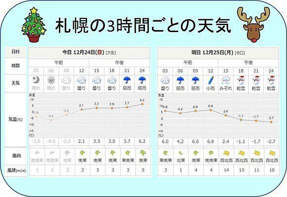 【クリスマスイブ】東京、3時間ごとの天気