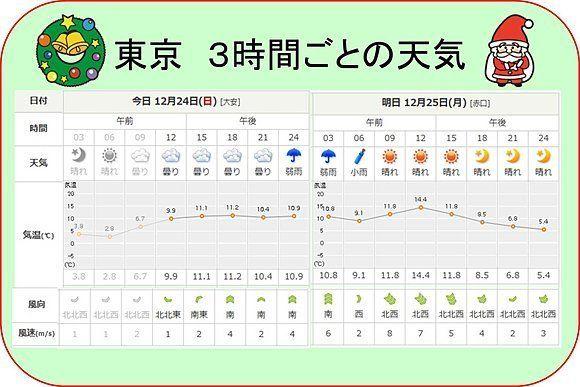東京3時間ごとの天気