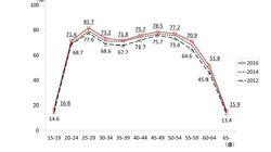 「M字カーブ」底上げの要因分解-「女性の活躍促進」政策の効果が大きく、未婚化効果はごくわずか:基礎研レター