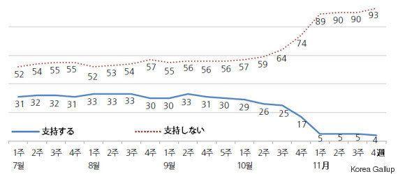 支持率4%の韓国・朴槿恵大統領、進退が山場に 週末は200万人ろうそく集会