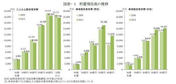 資産形成は進んでいるか-全国消費実態調査からみる家計貯蓄の変化:研究員の眼