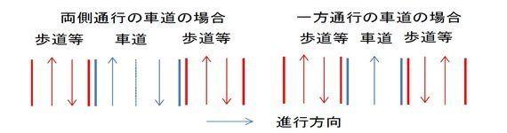 右側通行?左側通行?(1)-「車は左、人は右」と言われている歩行者の通行ルールは本当はどうなっているのか:研究員の眼