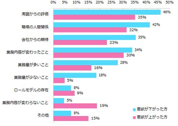 ワーママの8割は出産しても仕事への意欲が衰えない(調査結果)
