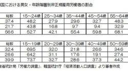 日本と韓国、非正規雇用労働者の内訳を比べてみた