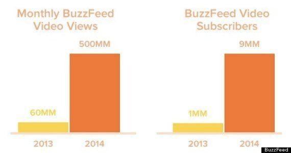 この1年で動画視聴回数が8倍以上にーーバズフィードと変容するメディア環境を理解するための4つのデータ