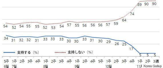 韓国・朴槿恵大統領の退陣求め、4週目のろうそく集会 全国で100万人参加見込む(画像集)