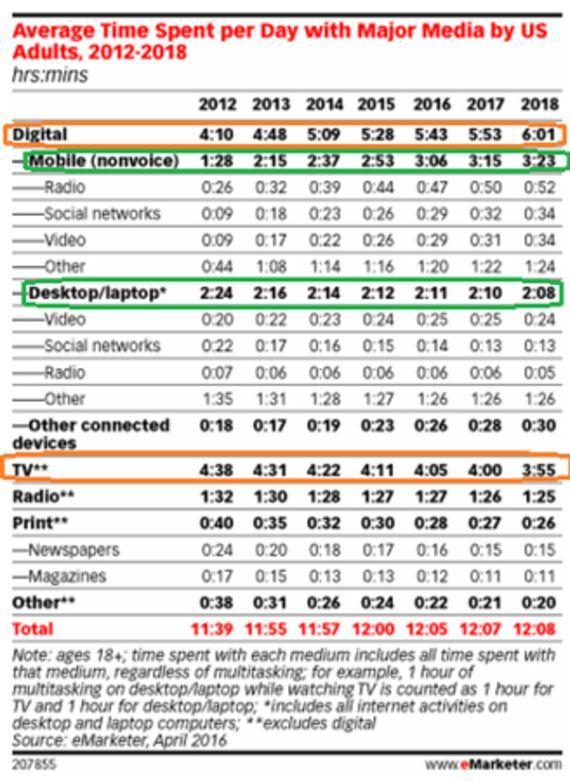 利用時間でデジタルがTVを追い抜く日、米国は2013年、ドイツは17年、日本は18年