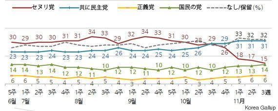 韓国・朴槿恵大統領の支持率、3週連続で史上最低の5% 10~20代は「1%」