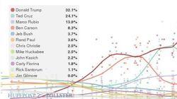 【アメリカ大統領選】民主・共和とも大接戦 どうなるアイオワ州党員集会(最新データ)