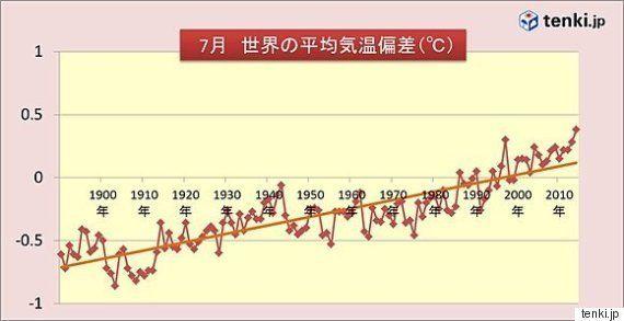 7月の世界平均気温 125年間で最高