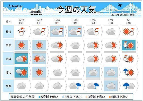 日本海側を中心に大雪や猛ふぶき、記録的な冷え込みと、猛威をふるっている最強寒波。週末にかけて影響が続きそうです。