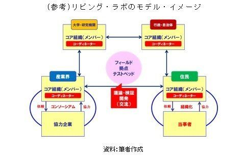 日本版Living Labの探究~新たな事業開発/社会参加の形
