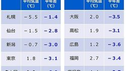 寒さ、2週間程度は続く 特に気温が低くなる地域は…?